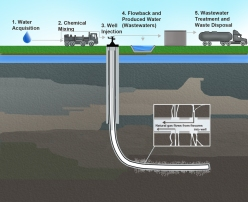The basic steps of hydraulic fracturing. (Image credit: U.S. EPA)